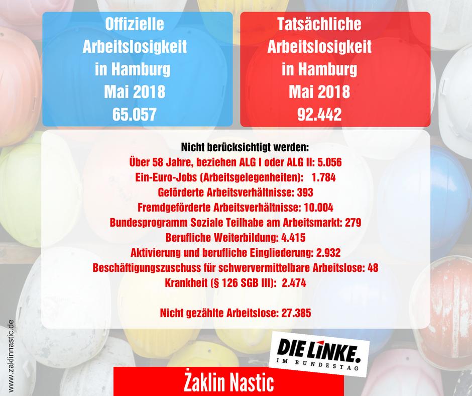 Arbeitslosenzahlen für Hamburg im Mai 2018