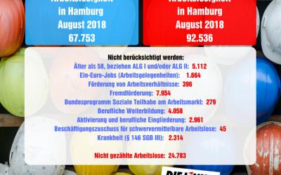 Tatsächliche Hamburger Arbeitslosenzahlen für den August