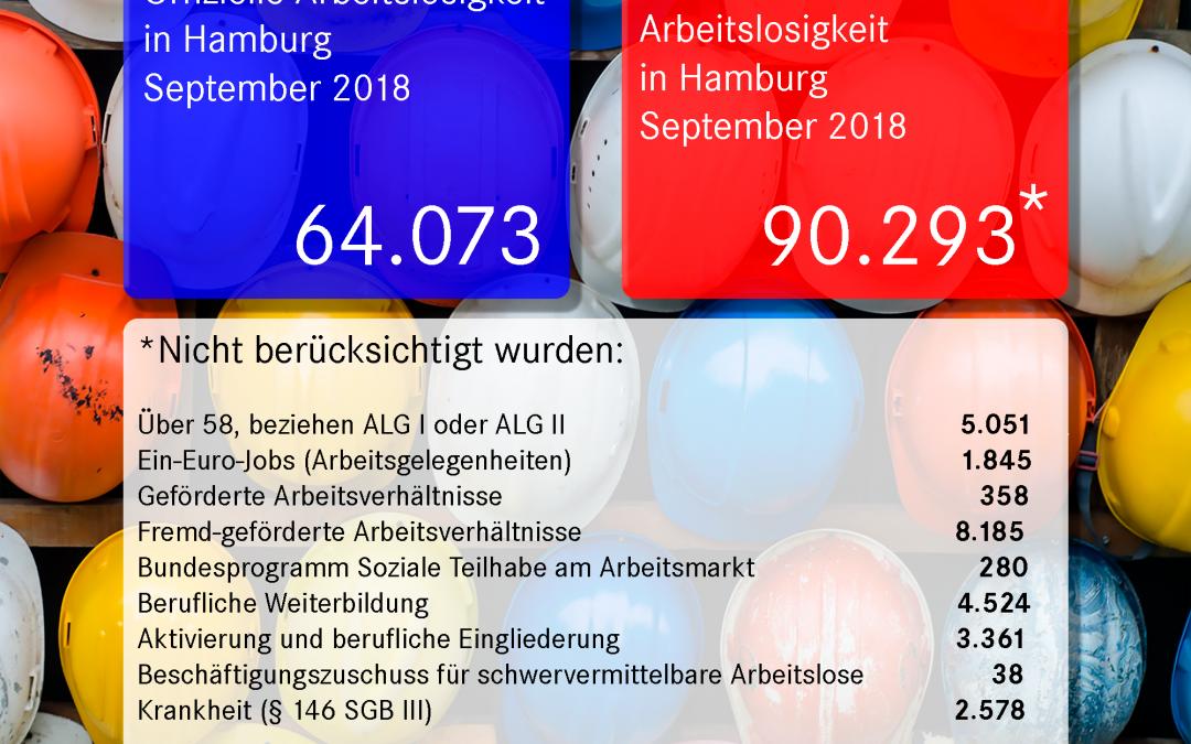Tatsächliche Hamburger Arbeitslosenzahlen für den Oktober