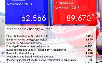 Tatsächliche Hamburger Arbeitslosenzahlen für den November