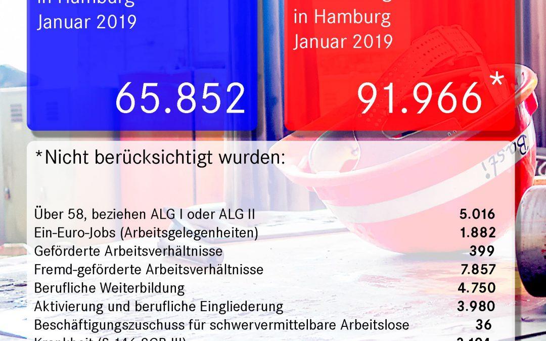 Tatsächliche Hamburger Arbeitslosenzahlen für den Januar