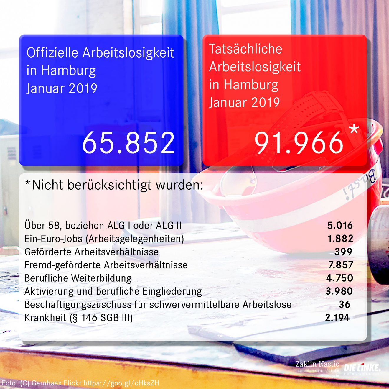 arbeitslosenzahlen hamburg januar 19