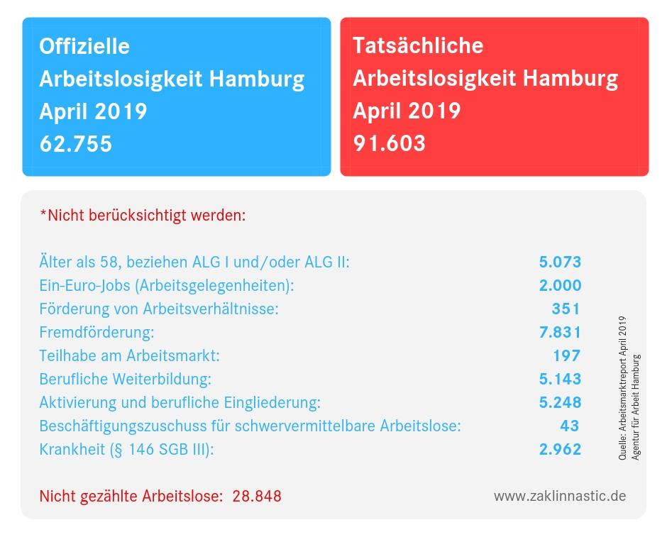 Tatsächliche Hamburger Arbeitslosenzahlen für den April
