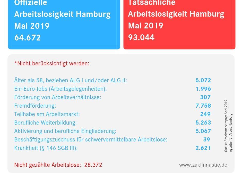 Tatsächliche Hamburger Arbeitslosenzahlen für den Mai