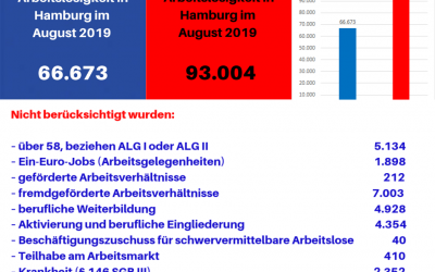 Arbeitslosenzahlen Hamburg August 2019