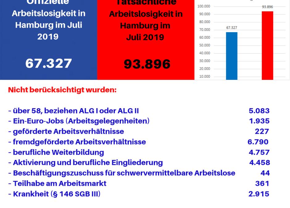 Arbeitslosenzahlen Hamburg Juli 2019