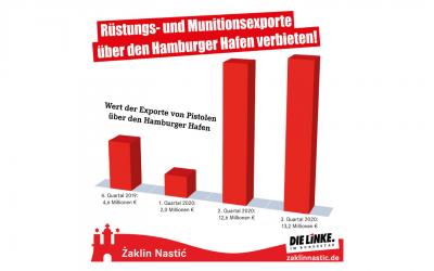 Rüstungs- und Munitionsexporte über den Hamburger Hafen stoppen!