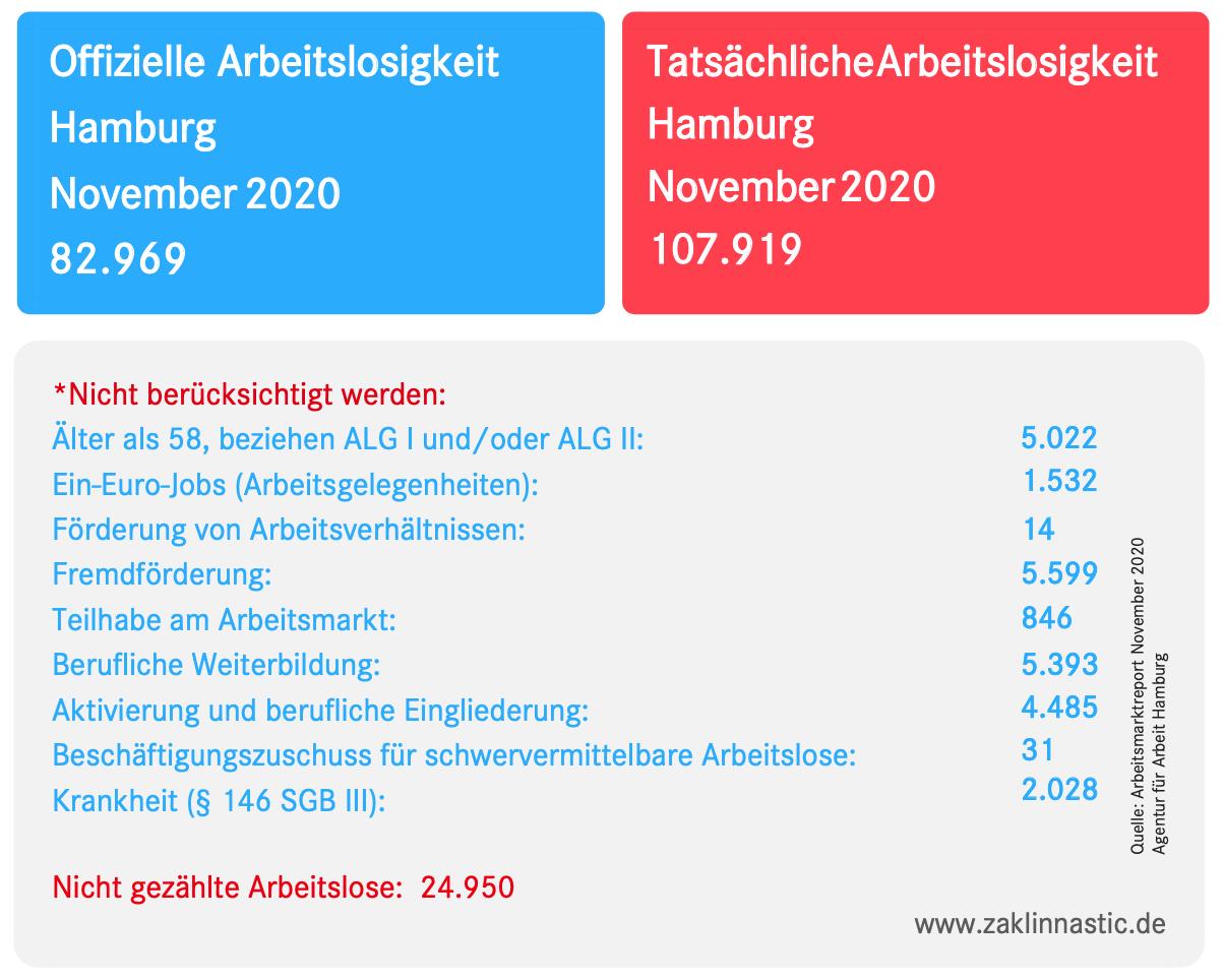 Vorlage Arbeitslosenzahlen November 2020 HH