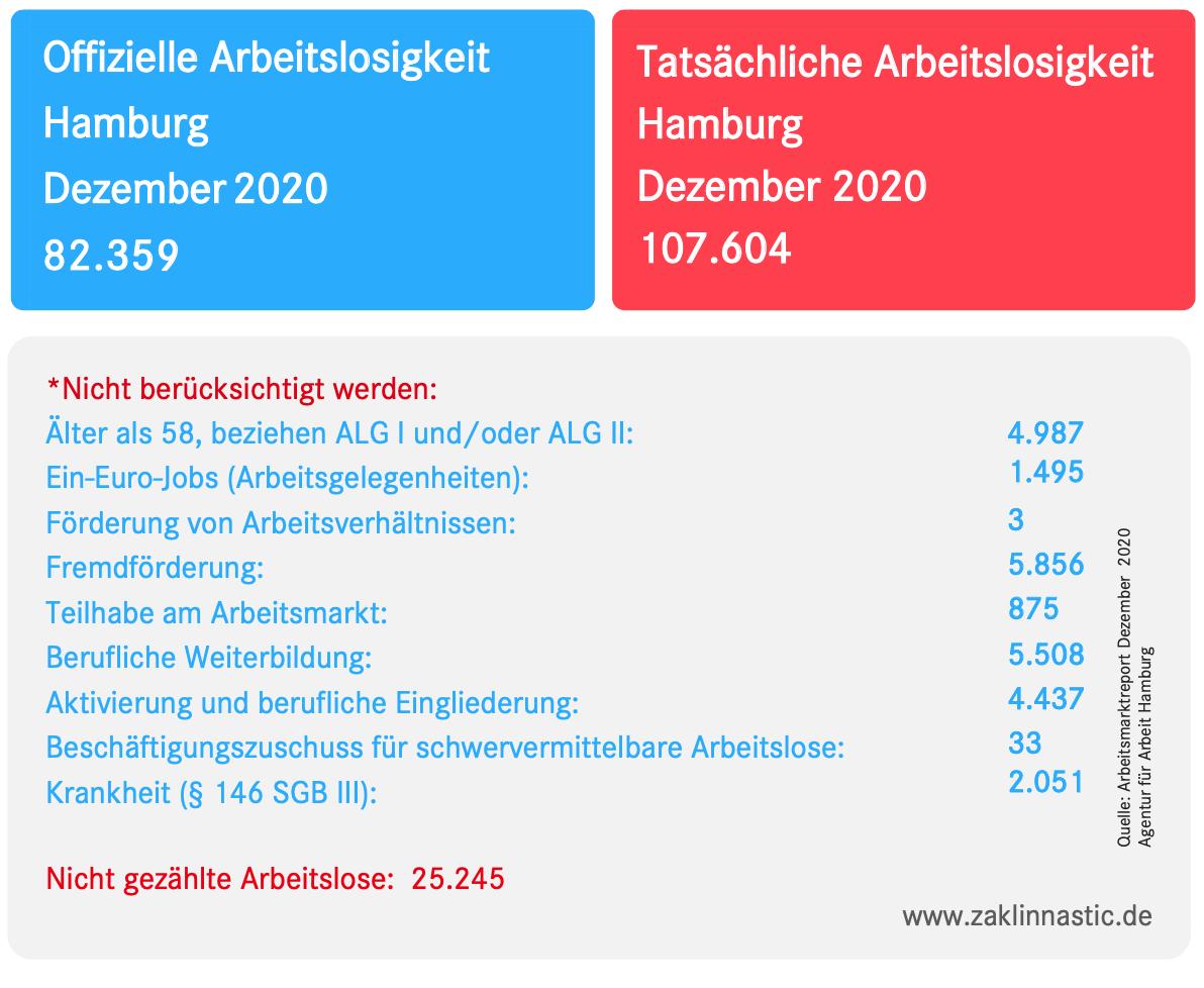 Vorlage Arbeitslosenzahlen Dezember 2020 HH
