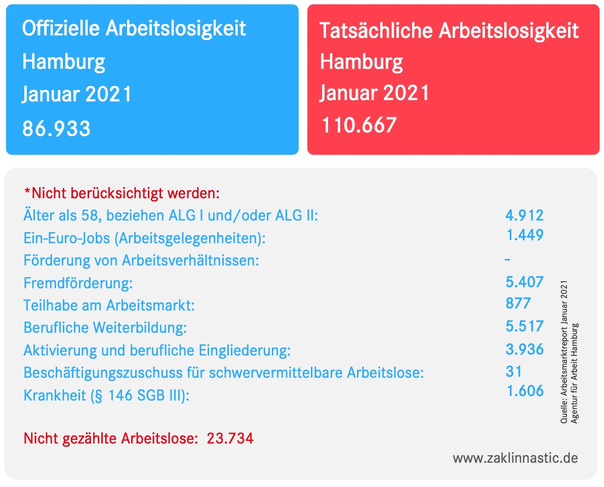 2021-02-03 Arbeitslosenzahlen Januar 2021