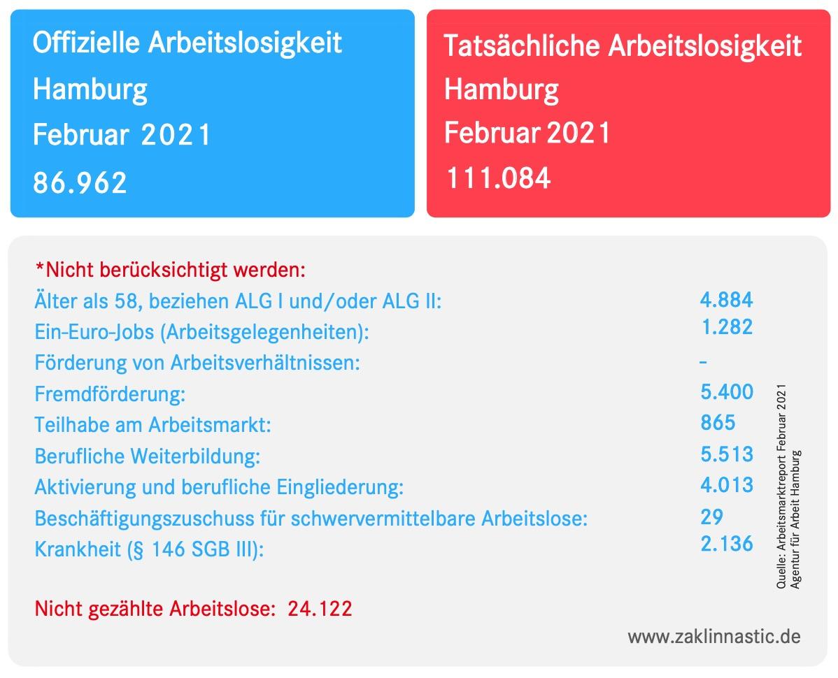 2021-03-03 Arbeitslosenzahlen Februar 2021